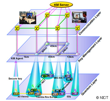 Network layer structure of the Tokyo QKD Network