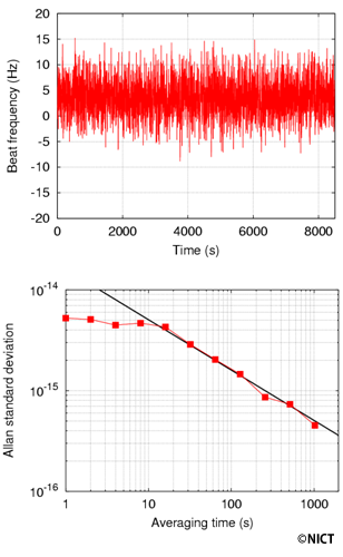 The observed frequency difference and stability