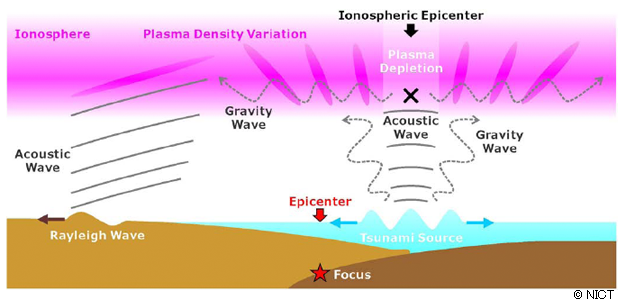 Figure 4: Schematic picture of the generation mechanism of atmospheric waves and ionospheric variati