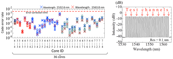 Figure 3: Left: Results (code error rates) transmission of individual cores Right: Wavelengths used in the experiment